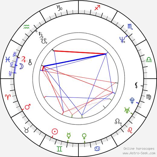 Steven Brill день рождения гороскоп, Steven Brill Натальная карта онлайн