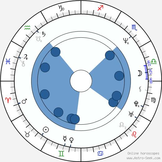 Takao Nakano wikipedia, horoscope, astrology, instagram