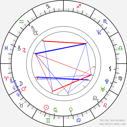 Timo Soini astro natal birth chart, Timo Soini horoscope, astrology