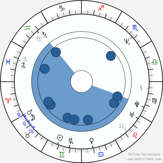 Tommy Redmond Hicks horoscope, astrology, sign, zodiac, date of birth, instagram