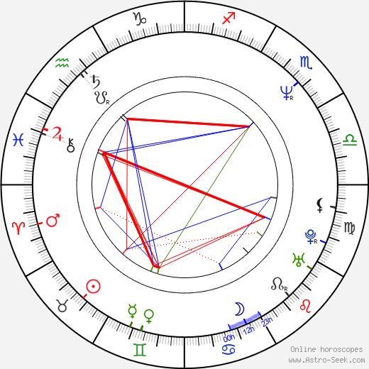 Valeriy Todorovskiy birth chart, Valeriy Todorovskiy astro natal horoscope, astrology
