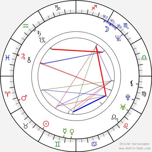 Vojtěch Havel tema natale, oroscopo, Vojtěch Havel oroscopi gratuiti, astrologia