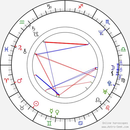 Wolfgang Priklopil birth chart, Wolfgang Priklopil astro natal horoscope, astrology