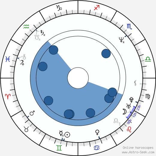Aarne Hartelin wikipedia, horoscope, astrology, instagram