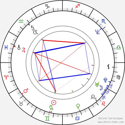 Aarne Hartelin astro natal birth chart, Aarne Hartelin horoscope, astrology