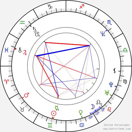 Alex Datcher день рождения гороскоп, Alex Datcher Натальная карта онлайн