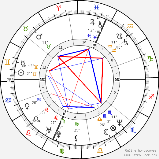 Ally Sheedy birth chart, biography, wikipedia 2020, 2021