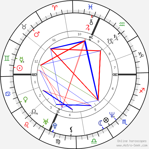 Ally Sheedy birth chart, Ally Sheedy astro natal horoscope, astrology