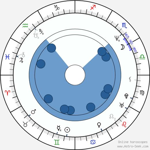 Alonzo Bodden wikipedia, horoscope, astrology, instagram
