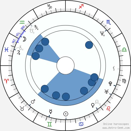 Andreas Frege wikipedia, horoscope, astrology, instagram