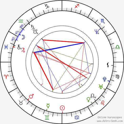 Andreas Frege birth chart, Andreas Frege astro natal horoscope, astrology