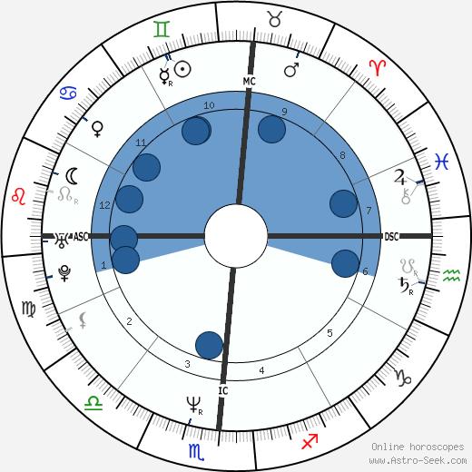 Carol Cady wikipedia, horoscope, astrology, instagram