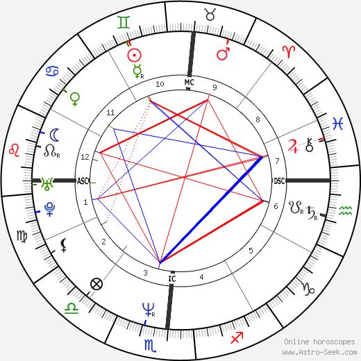 Carol Cady день рождения гороскоп, Carol Cady Натальная карта онлайн