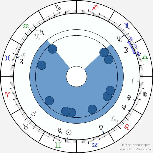 Cezary Pazura wikipedia, horoscope, astrology, instagram