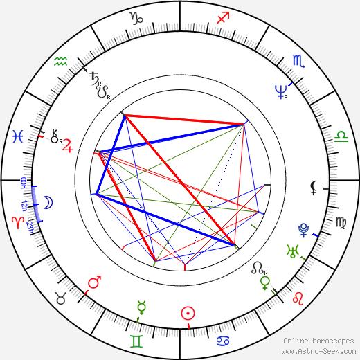 Charlotte Kady astro natal birth chart, Charlotte Kady horoscope, astrology