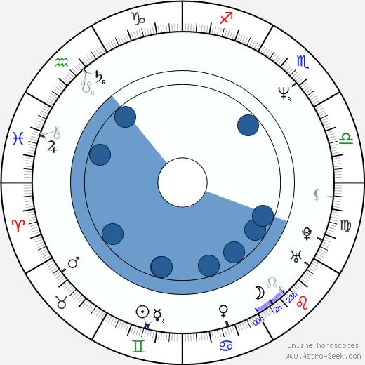 Cheryl Hawker wikipedia, horoscope, astrology, instagram