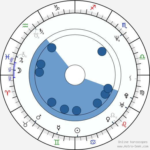 Christine Neubauer wikipedia, horoscope, astrology, instagram