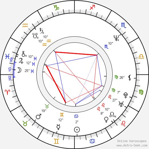 Christine Neubauer birth chart, biography, wikipedia 2019, 2020