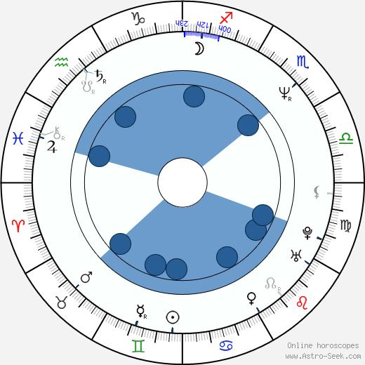 Christopher Munch wikipedia, horoscope, astrology, instagram