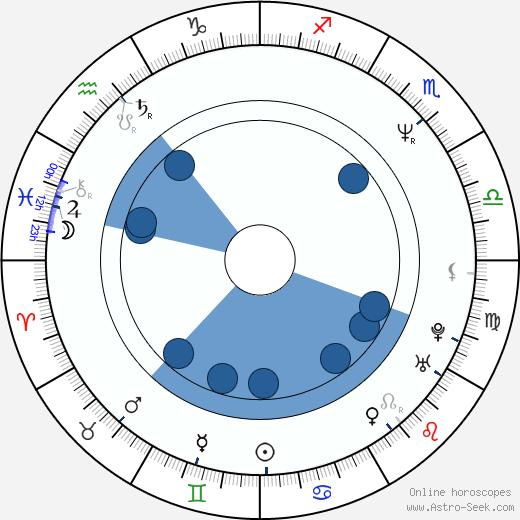 Chuck Billy wikipedia, horoscope, astrology, instagram