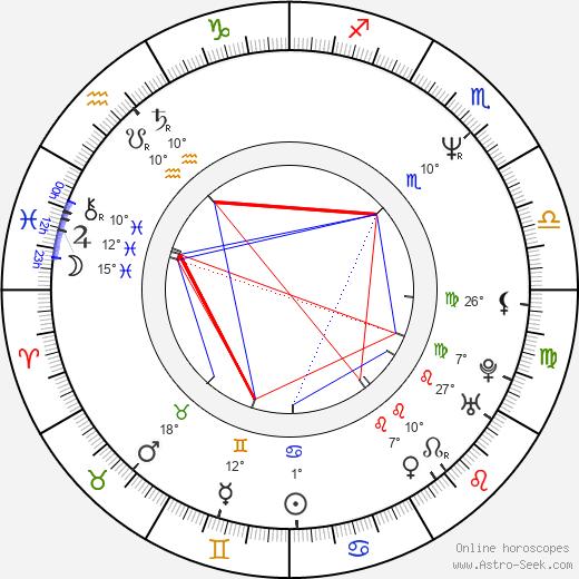 Chuck Billy birth chart, biography, wikipedia 2020, 2021