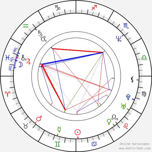 Chuck Billy birth chart, Chuck Billy astro natal horoscope, astrology