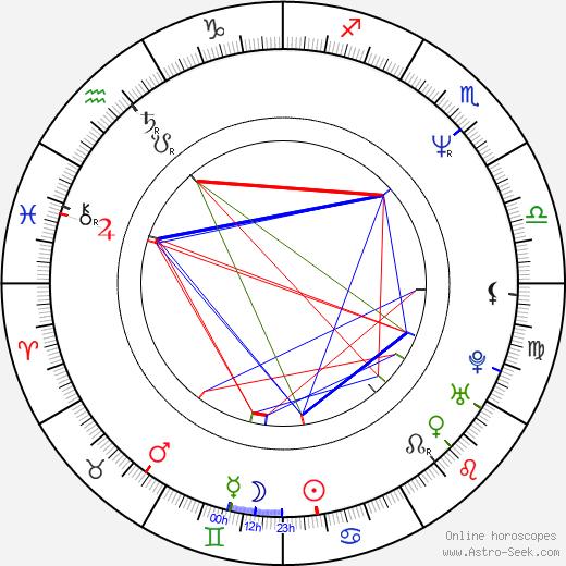Deirdre Lovejoy birth chart, Deirdre Lovejoy astro natal horoscope, astrology