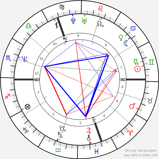 Den Harrow astro natal birth chart, Den Harrow horoscope, astrology