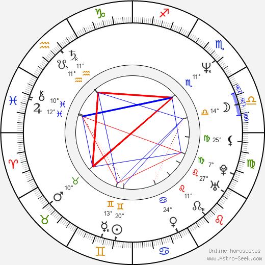Eamonn Walker birth chart, biography, wikipedia 2018, 2019