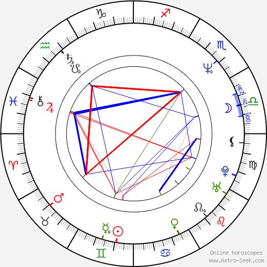 Eamonn Walker astro natal birth chart, Eamonn Walker horoscope, astrology