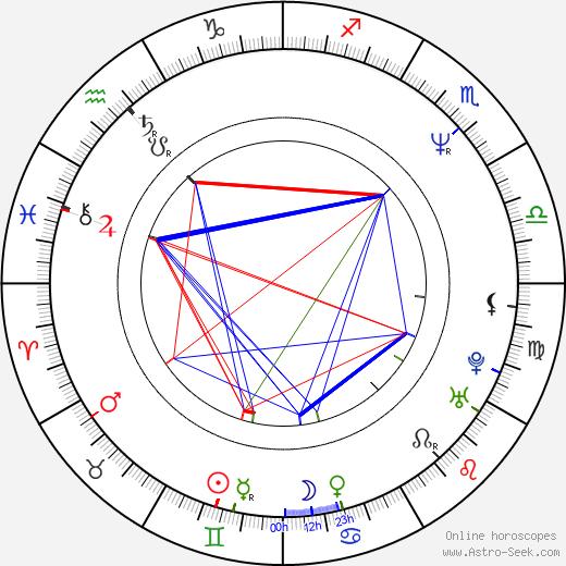 Frédéric Auburtin astro natal birth chart, Frédéric Auburtin horoscope, astrology
