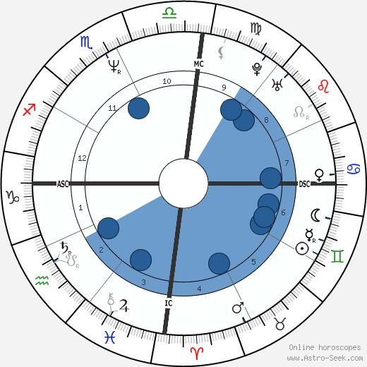 Frédéric Lenoir wikipedia, horoscope, astrology, instagram