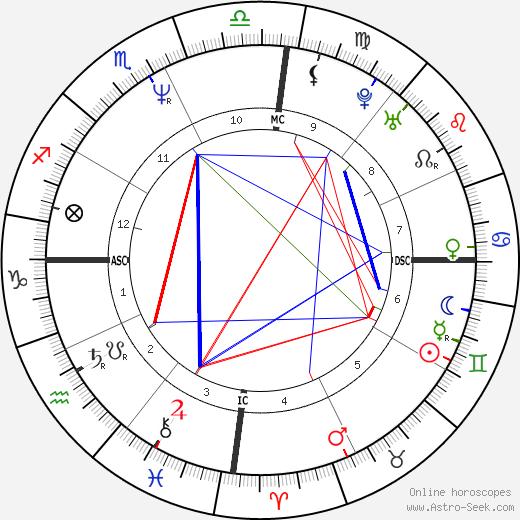 Frédéric Lenoir birth chart, Frédéric Lenoir astro natal horoscope, astrology