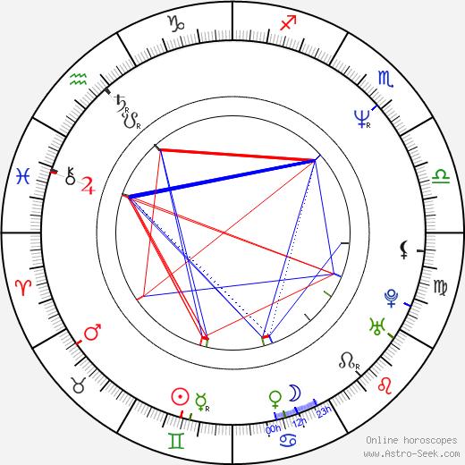 Gregory Zapantis день рождения гороскоп, Gregory Zapantis Натальная карта онлайн