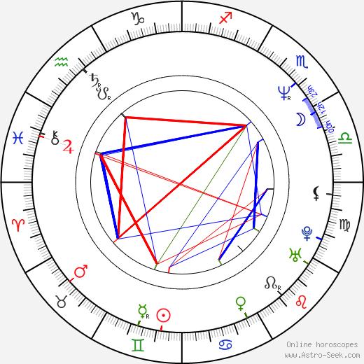 Hiroshi Harada astro natal birth chart, Hiroshi Harada horoscope, astrology