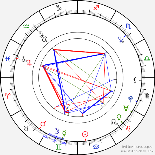 Iva Franks Singer astro natal birth chart, Iva Franks Singer horoscope, astrology