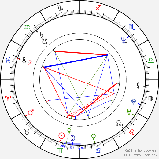 Jan Ohlsson astro natal birth chart, Jan Ohlsson horoscope, astrology