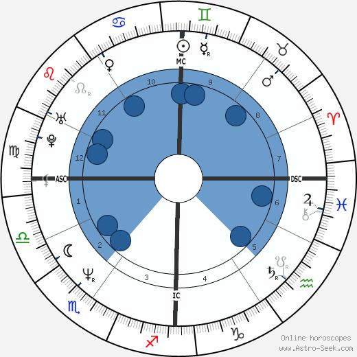 Jean-Pierre Amat wikipedia, horoscope, astrology, instagram