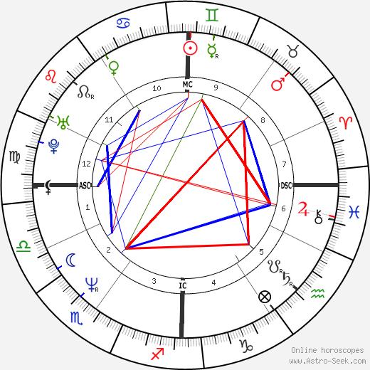 Jean-Pierre Amat tema natale, oroscopo, Jean-Pierre Amat oroscopi gratuiti, astrologia