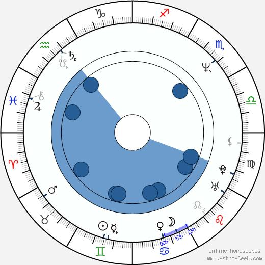 Jeff Garlin wikipedia, horoscope, astrology, instagram