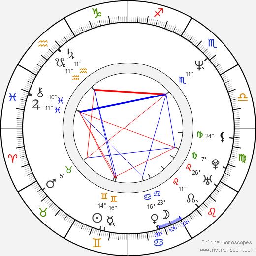Jeff Garlin birth chart, biography, wikipedia 2018, 2019