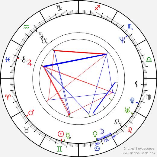 Jeff Garlin astro natal birth chart, Jeff Garlin horoscope, astrology