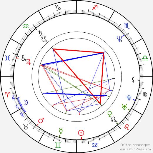 Jerome Kersey birth chart, Jerome Kersey astro natal horoscope, astrology