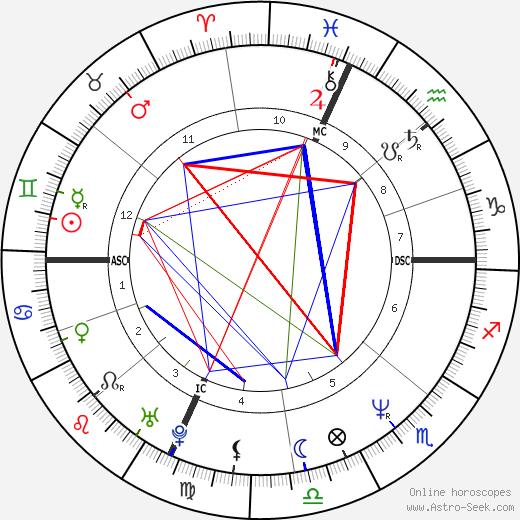 Джон (III) Инос John Enos III день рождения гороскоп, John Enos III Натальная карта онлайн