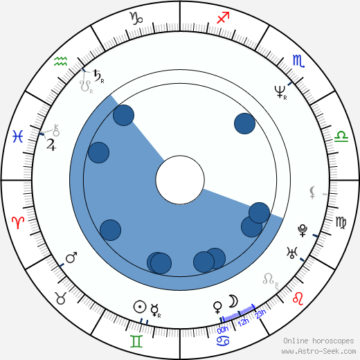Ken Hudson Campbell wikipedia, horoscope, astrology, instagram