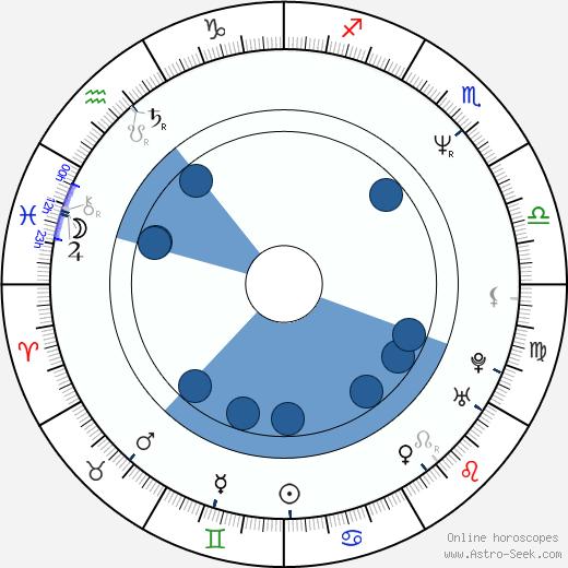 Kevin Yagher wikipedia, horoscope, astrology, instagram