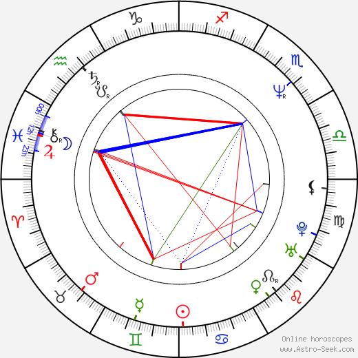 Kevin Yagher tema natale, oroscopo, Kevin Yagher oroscopi gratuiti, astrologia