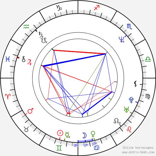 Krzysztof Hołowczyc birth chart, Krzysztof Hołowczyc astro natal horoscope, astrology