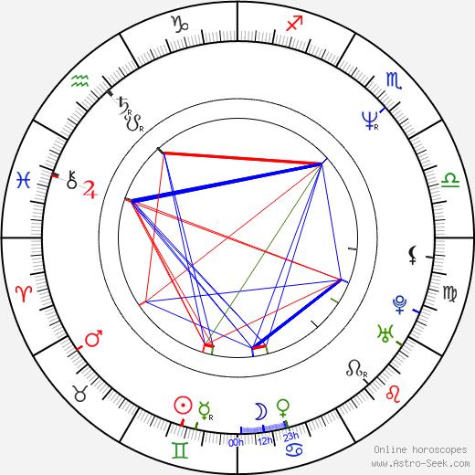 Laila Pakalnina tema natale, oroscopo, Laila Pakalnina oroscopi gratuiti, astrologia