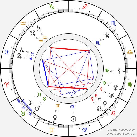 Laird Macintosh birth chart, biography, wikipedia 2020, 2021